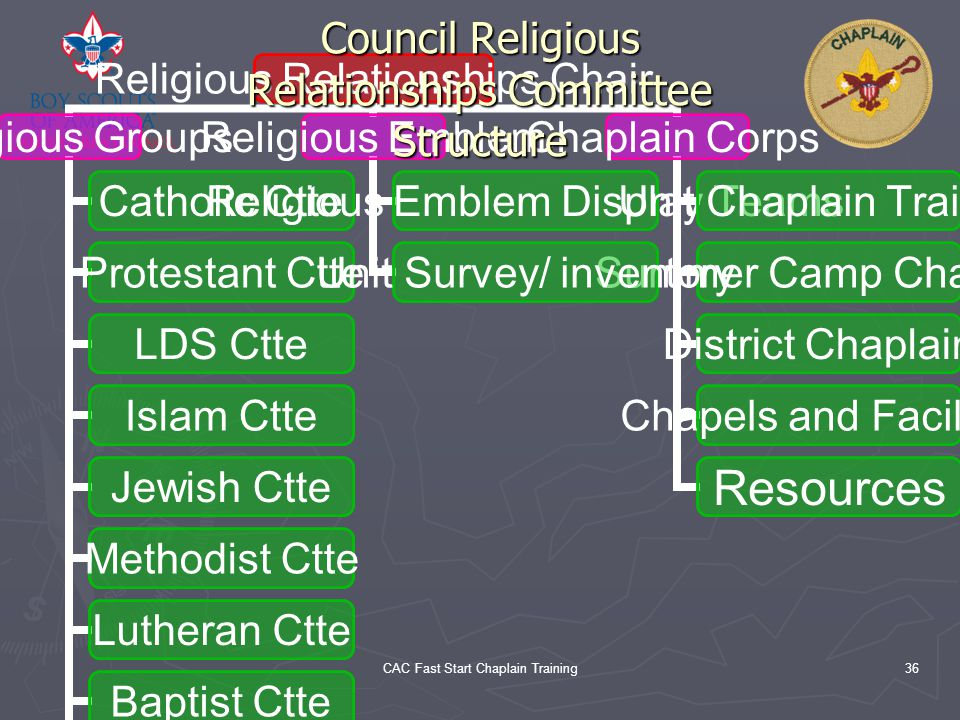 Council Religious Relationships Committee Structure