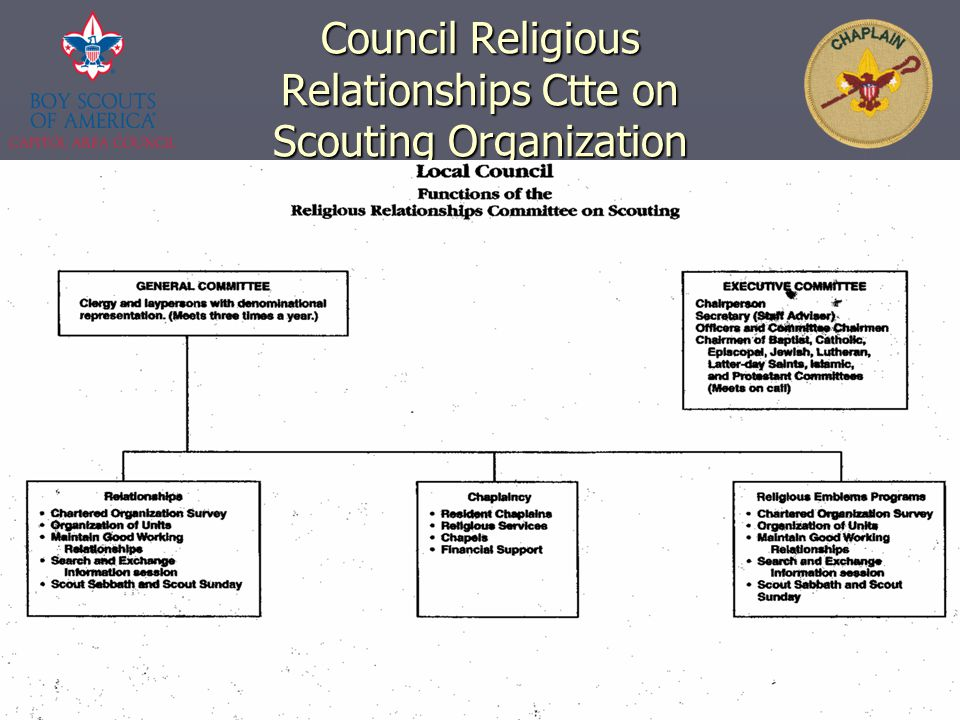 Council Religious Relationships Ctte on Scouting Organization