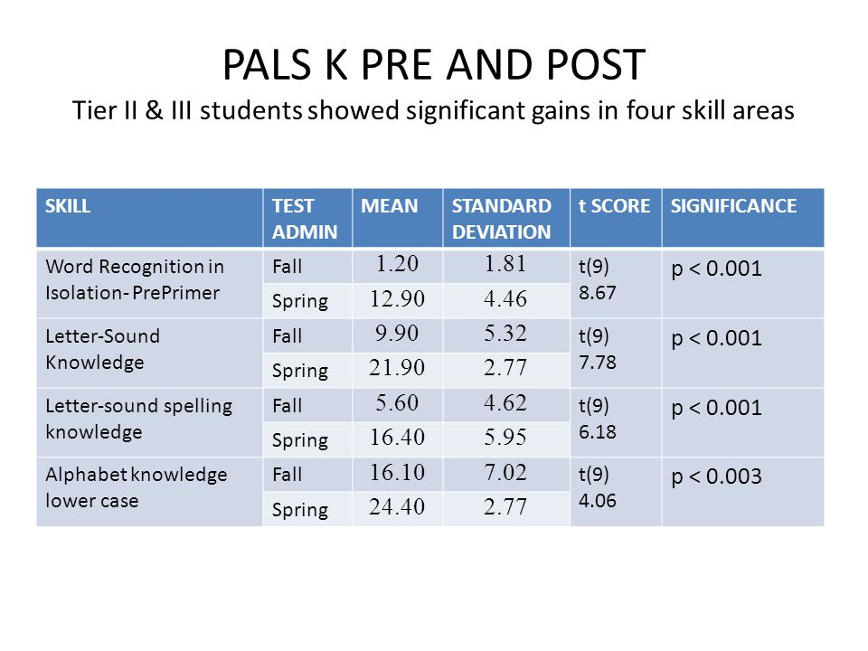 PALS K PRE AND POST Tier II & III students showed significant gains in four skill areas