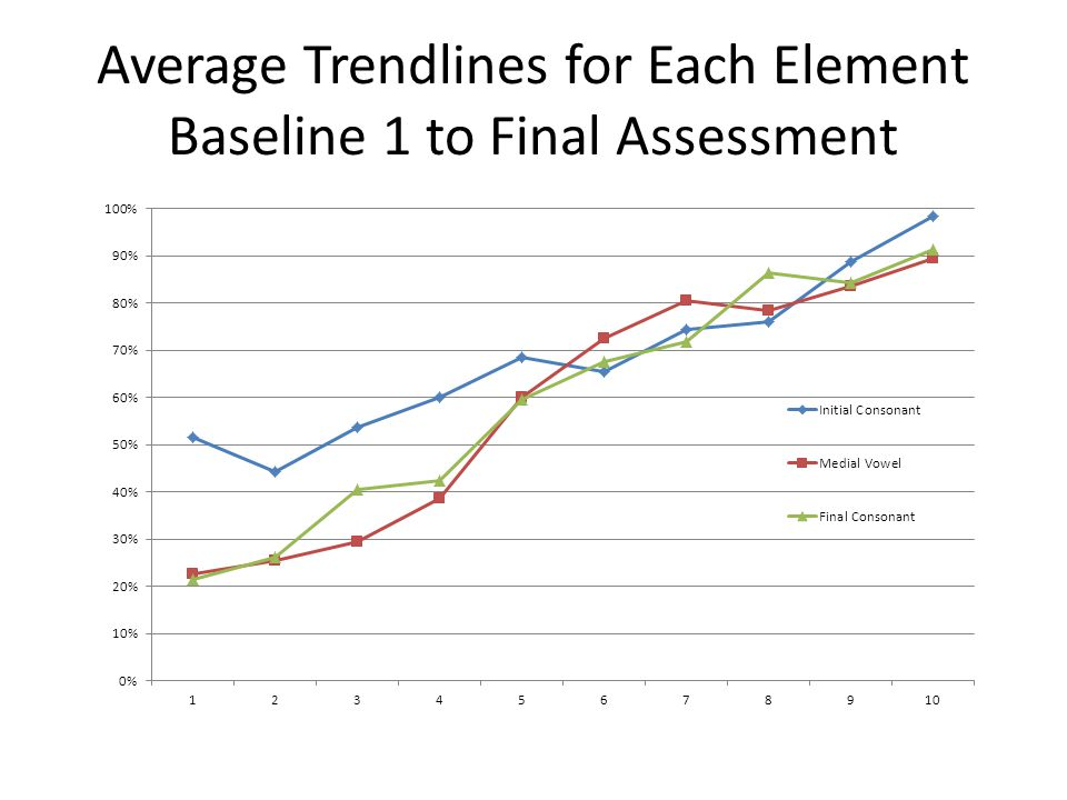 Average Trendlines for Each Element Baseline 1 to Final Assessment