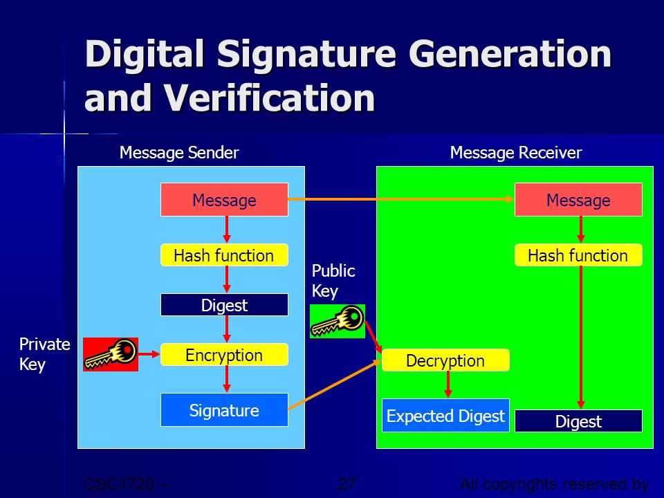 Digital Signature Generation and Verification