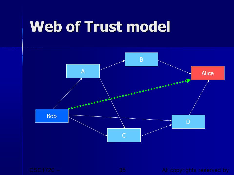 Web of Trust model Bob A B Alice D C