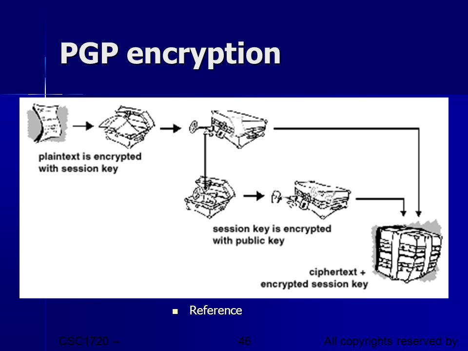 PGP encryption Reference CSC1720 – Introduction to Internet
