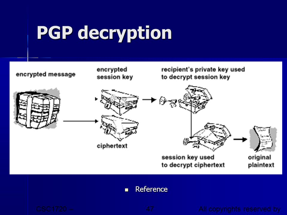 PGP decryption Reference CSC1720 – Introduction to Internet
