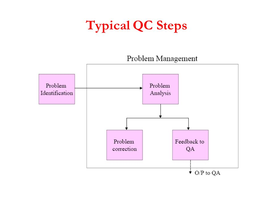 Typical QC Steps