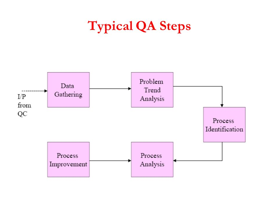 Typical QA Steps
