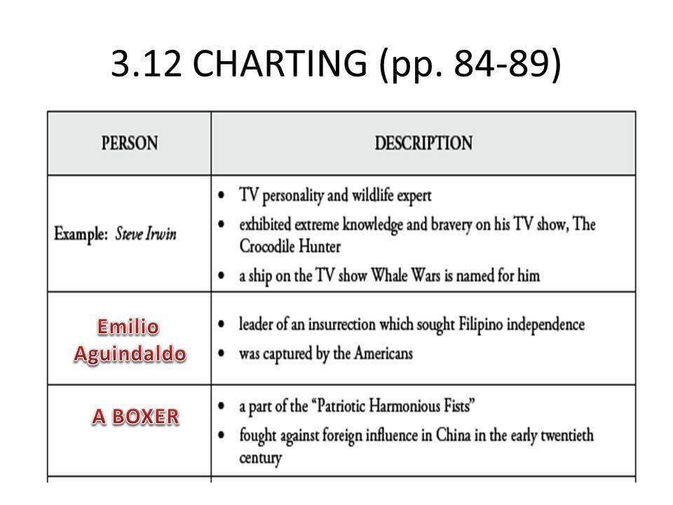 3.12 CHARTING (pp. 84-89) Emilio Aguindaldo A BOXER