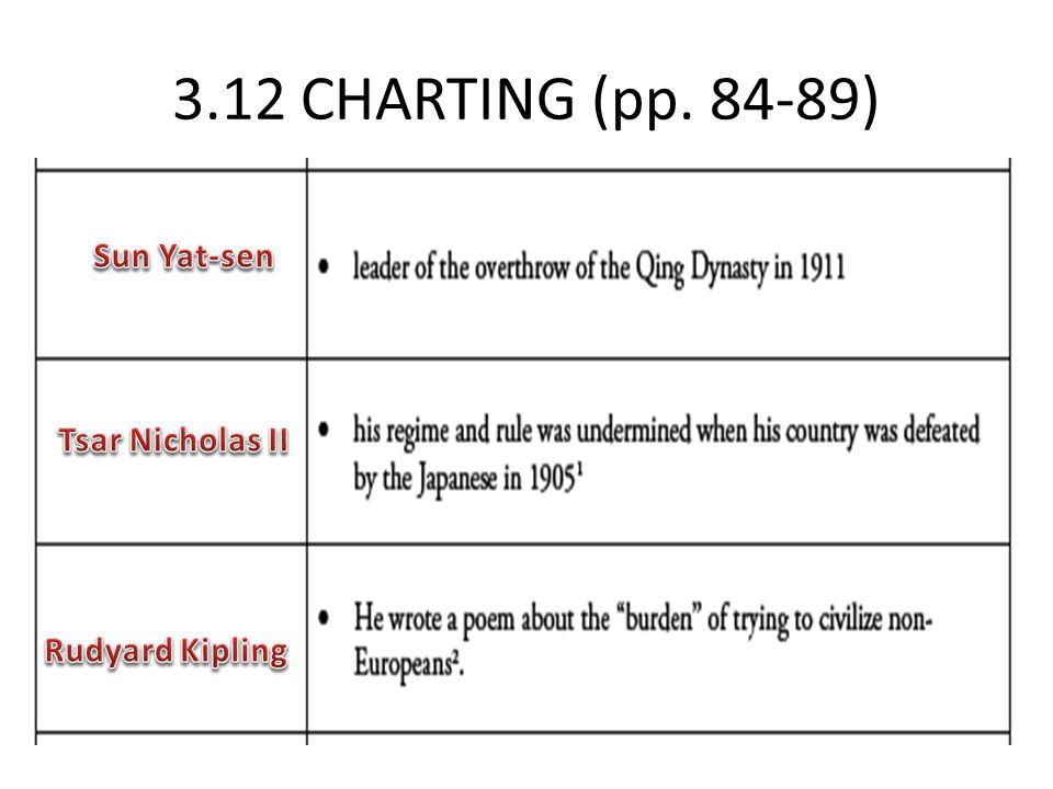 3.12 CHARTING (pp. 84-89) Sun Yat-sen Tsar Nicholas II Rudyard Kipling