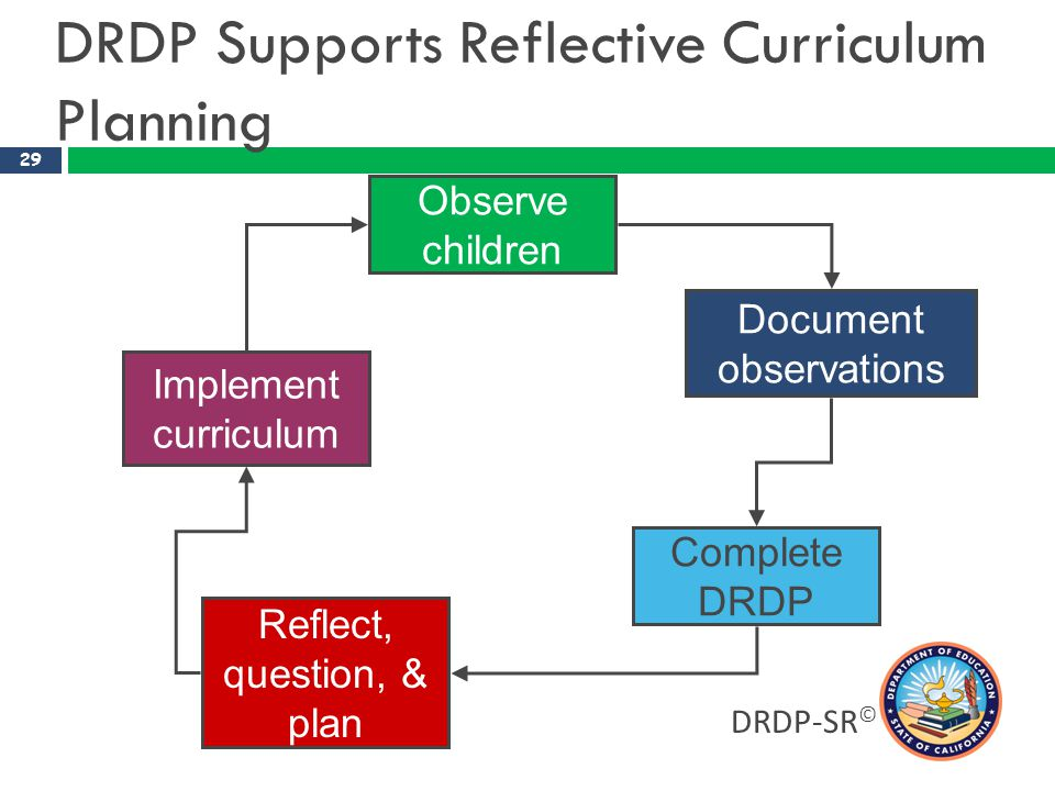 DRDP Supports Reflective Curriculum Planning
