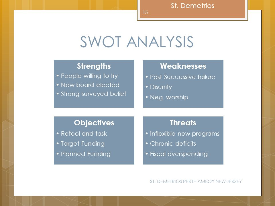 SWOT ANALYSIS Strengths Weaknesses Objectives Threats