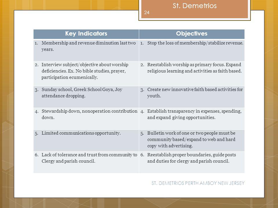Key Indicators Objectives