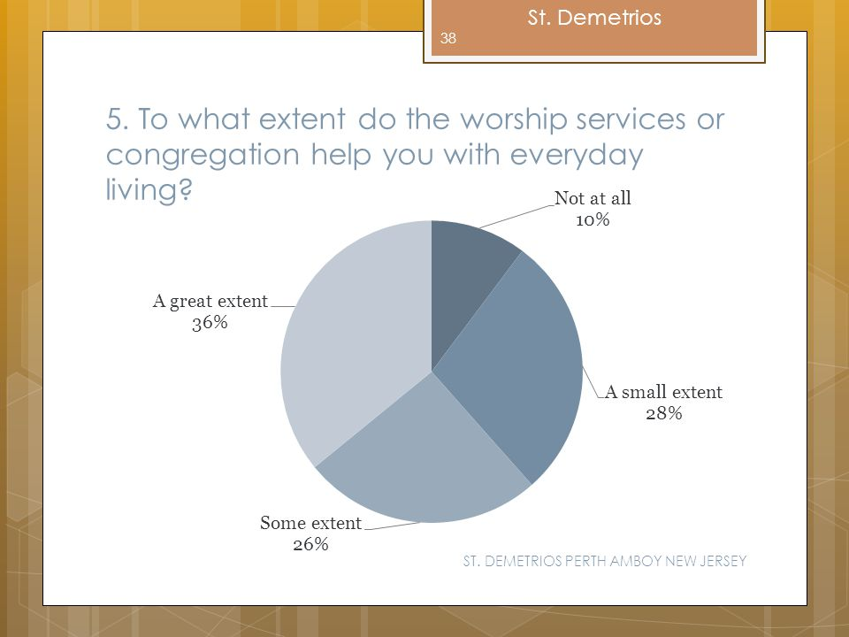 5. To what extent do the worship services or congregation help you with everyday living