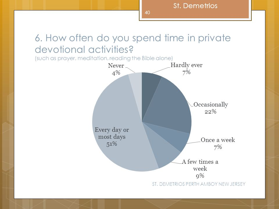 6. How often do you spend time in private devotional activities