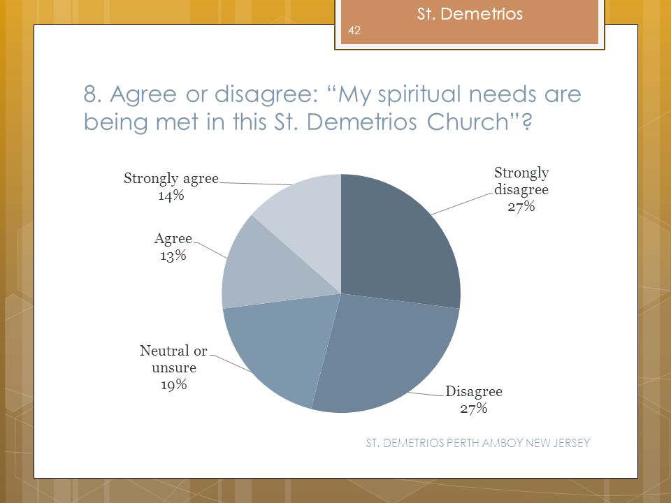 8. Agree or disagree: My spiritual needs are being met in this St