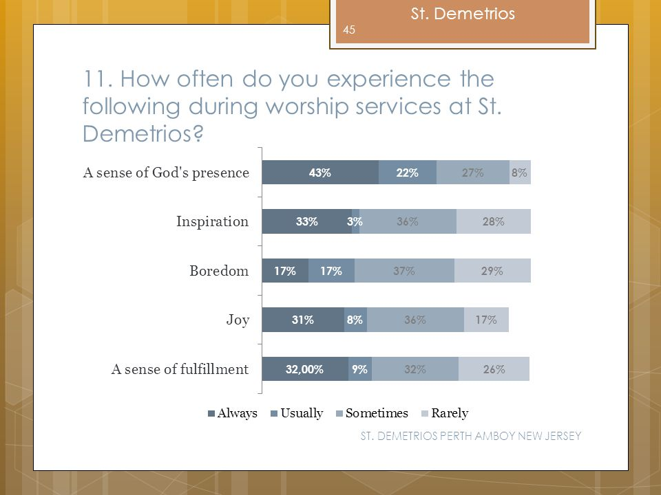 11. How often do you experience the following during worship services at St. Demetrios