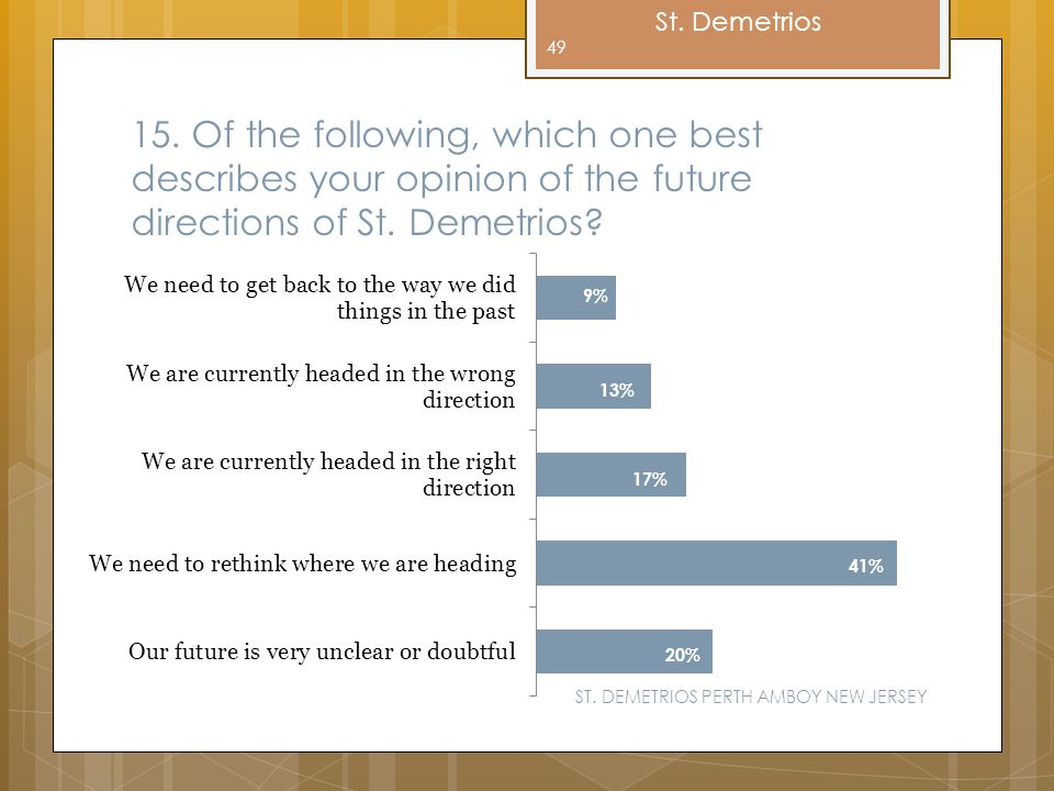 15. Of the following, which one best describes your opinion of the future directions of St. Demetrios
