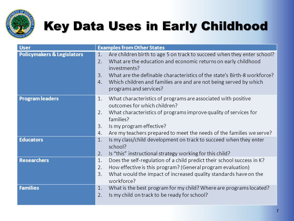 Key Data Uses in Early Childhood