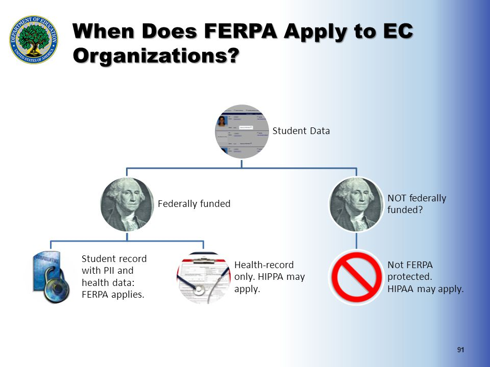 When Does FERPA Apply to EC Organizations