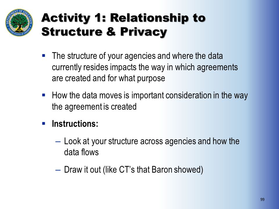 Activity 1: Relationship to Structure & Privacy