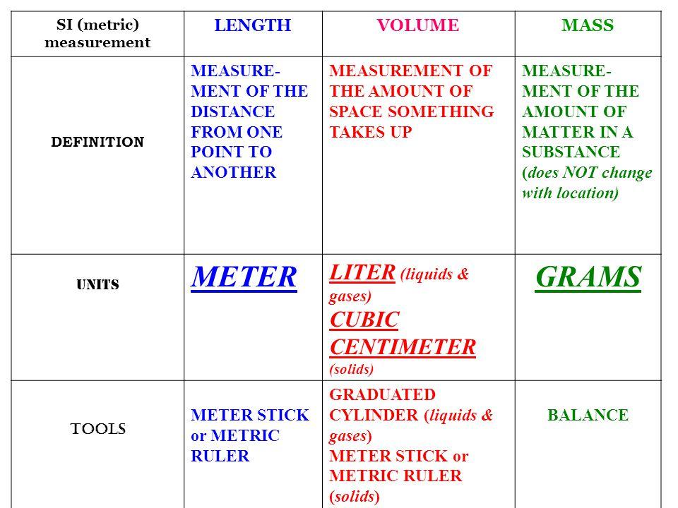 METER GRAMS LITER (liquids & gases) CUBIC CENTIMETER LENGTH VOLUME