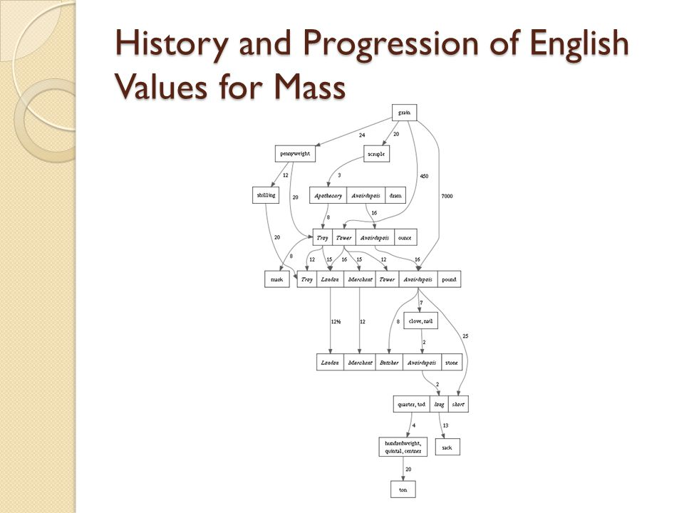 History and Progression of English Values for Mass