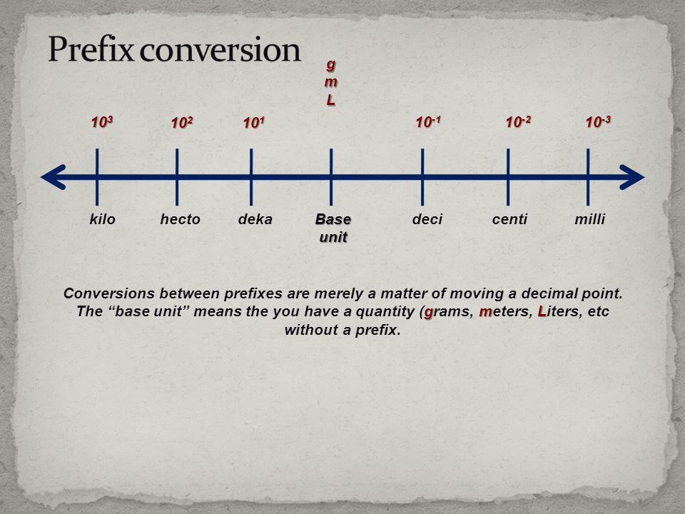 Prefix conversion g m L 103 102 101 10-1 10-2 10-3 kilo hecto deka