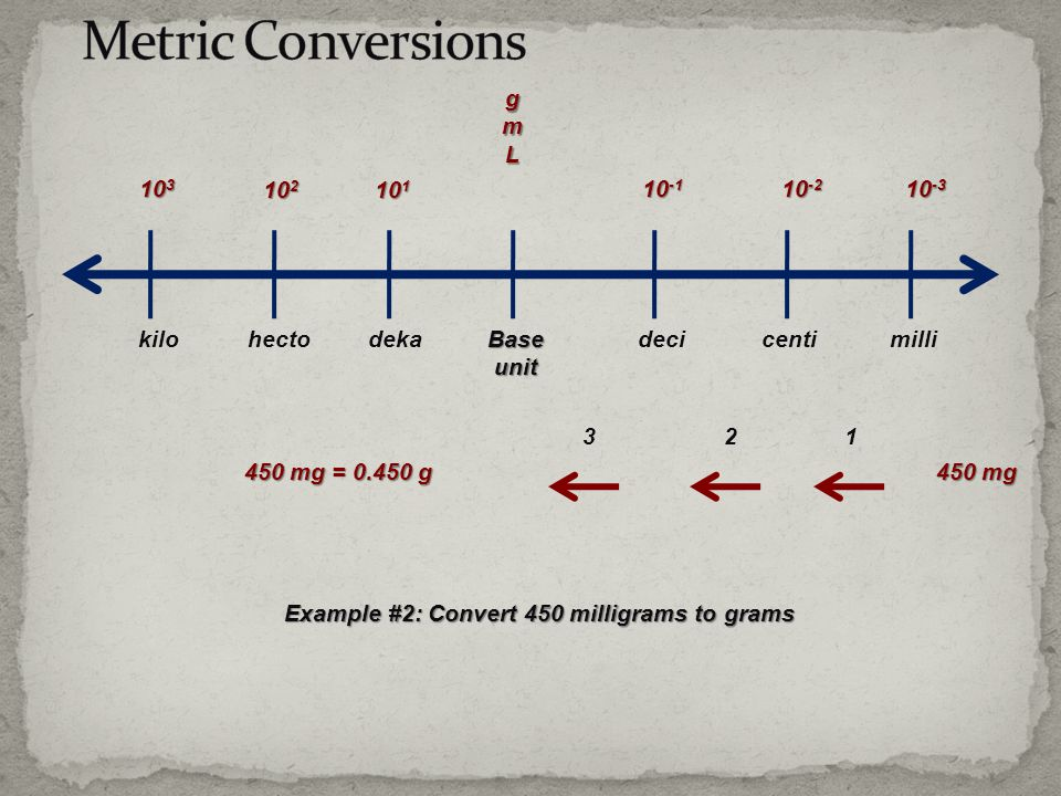 Example #2: Convert 450 milligrams to grams