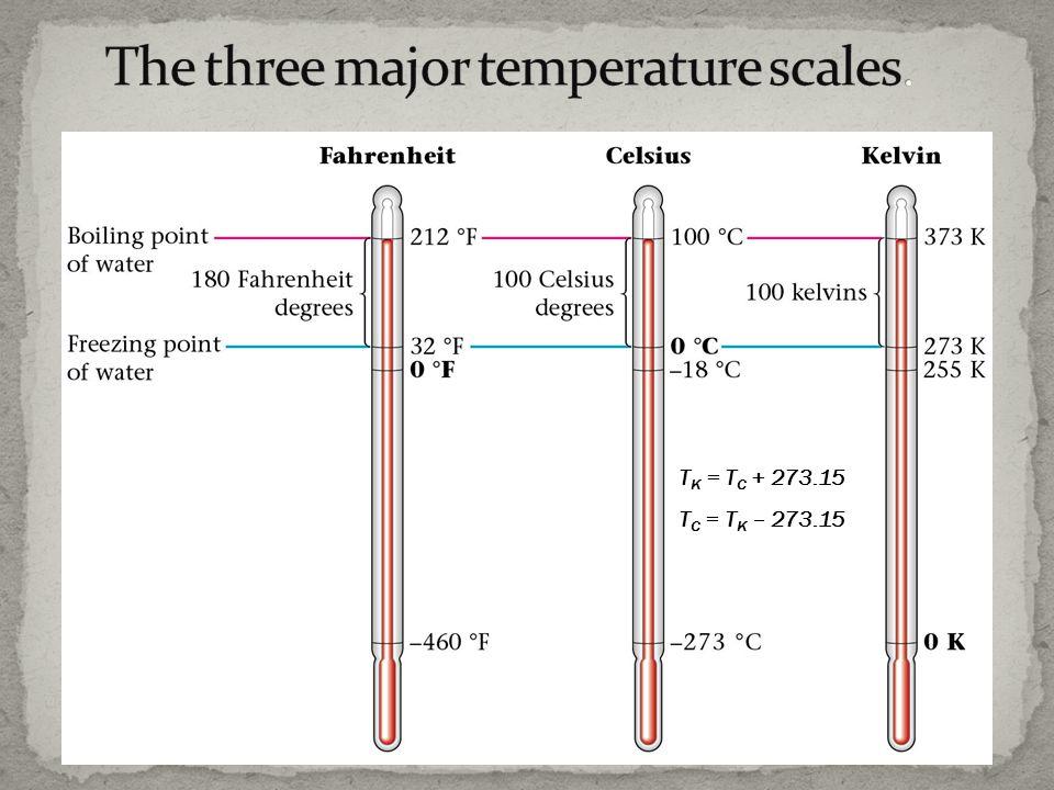 The three major temperature scales.