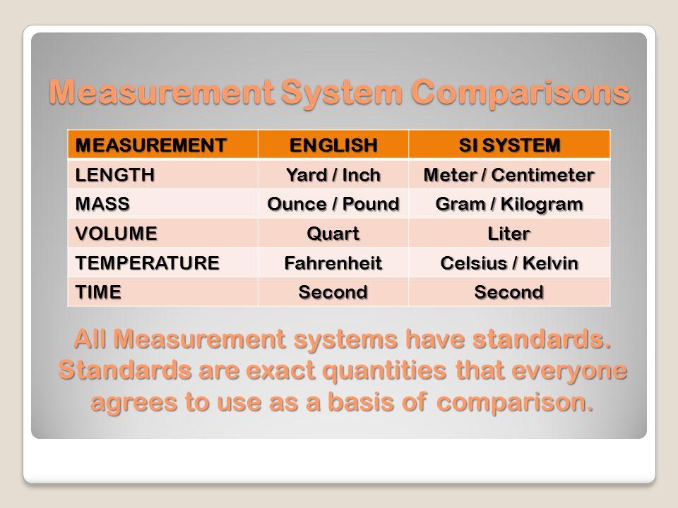 Measurement System Comparisons