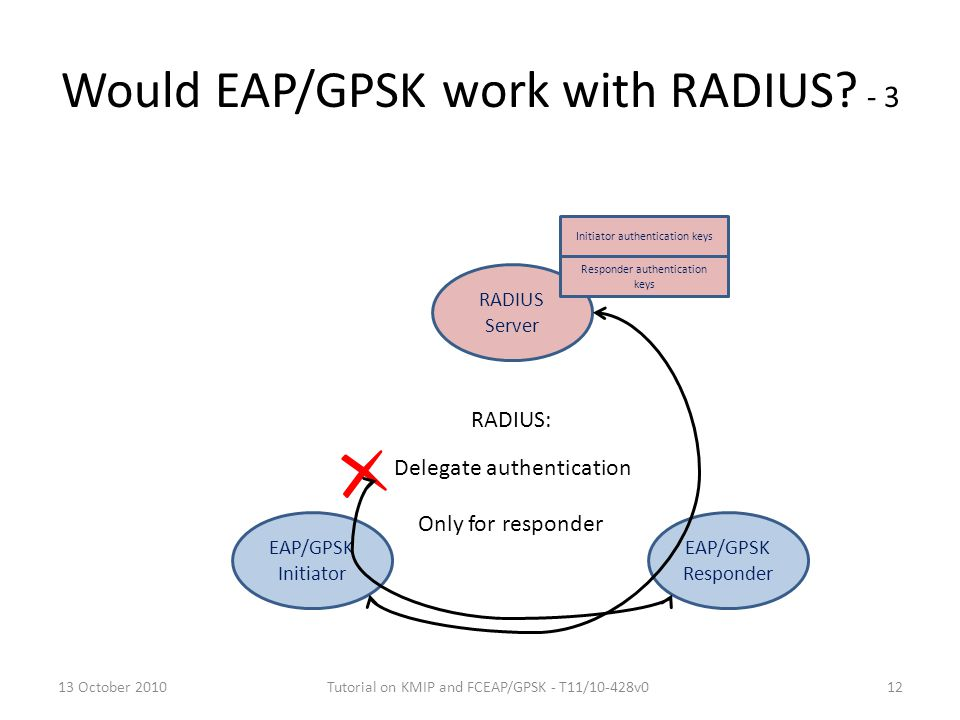 Would EAP/GPSK work with RADIUS - 3