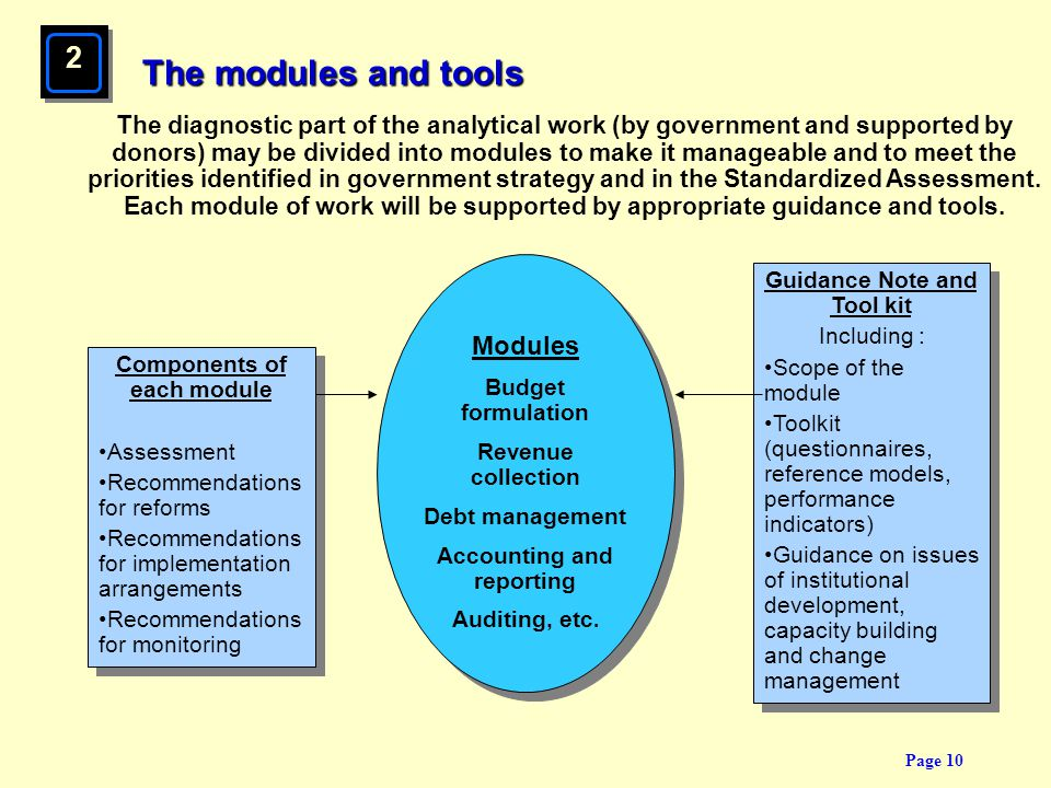 The modules and tools 2 Modules