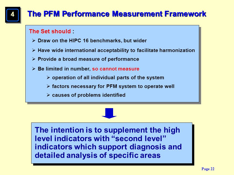 The PFM Performance Measurement Framework