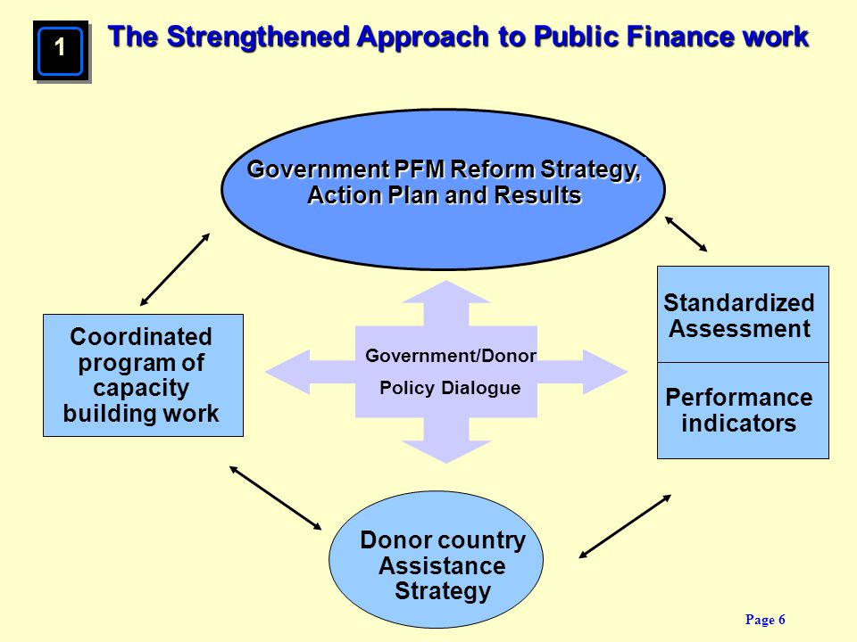 The Strengthened Approach to Public Finance work