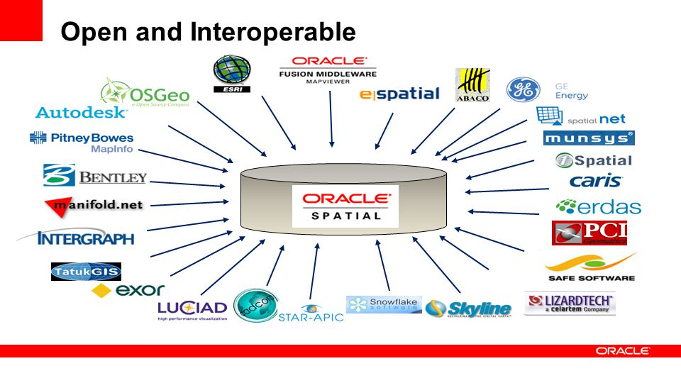 Open and Interoperable