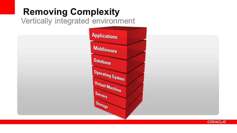 Removing Complexity Vertically integrated environment