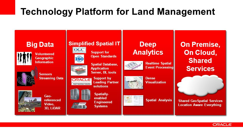 Technology Platform for Land Management