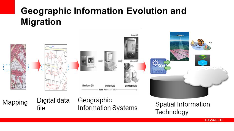 Geographic Information Evolution and Migration