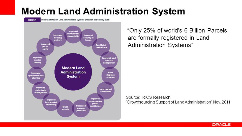 Modern Land Administration System