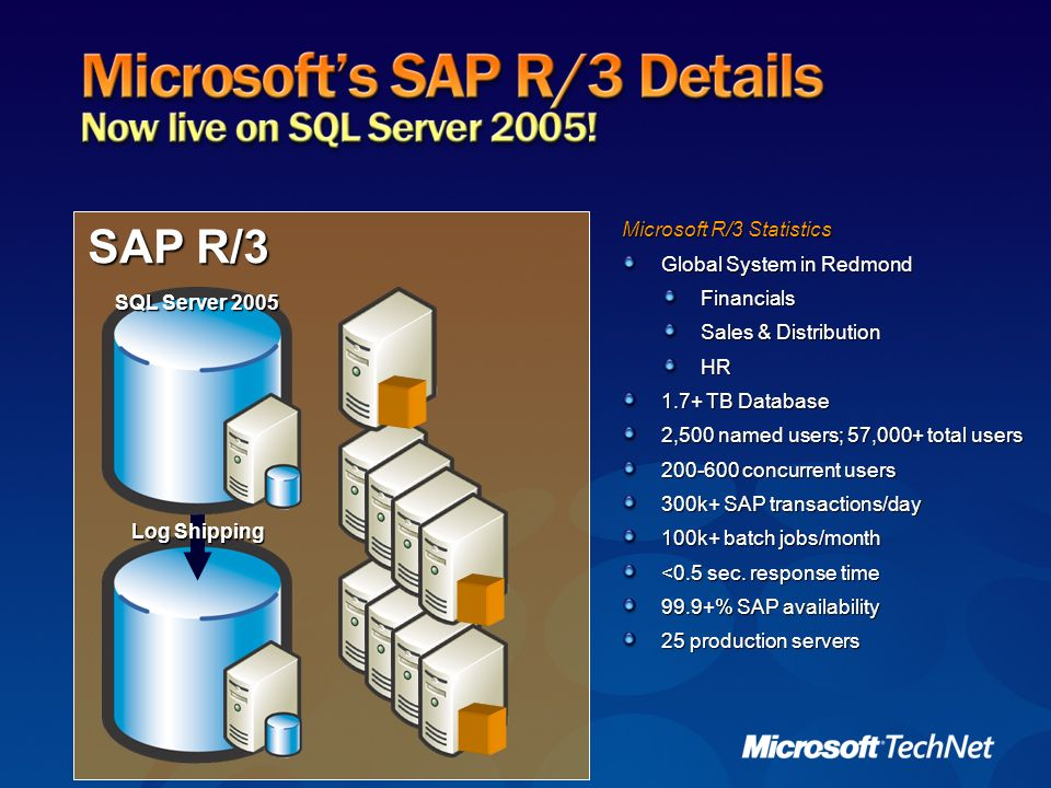 SAP R/3 Microsoft R/3 Statistics Global System in Redmond Financials