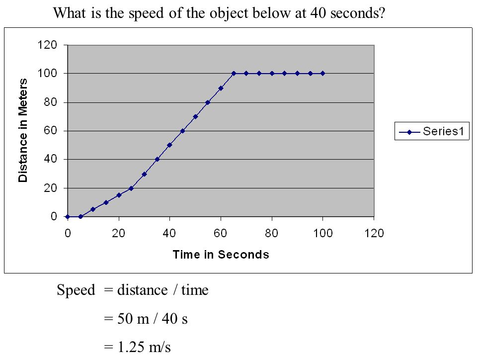 What is the speed of the object below at 40 seconds