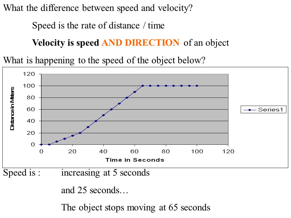 What the difference between speed and velocity