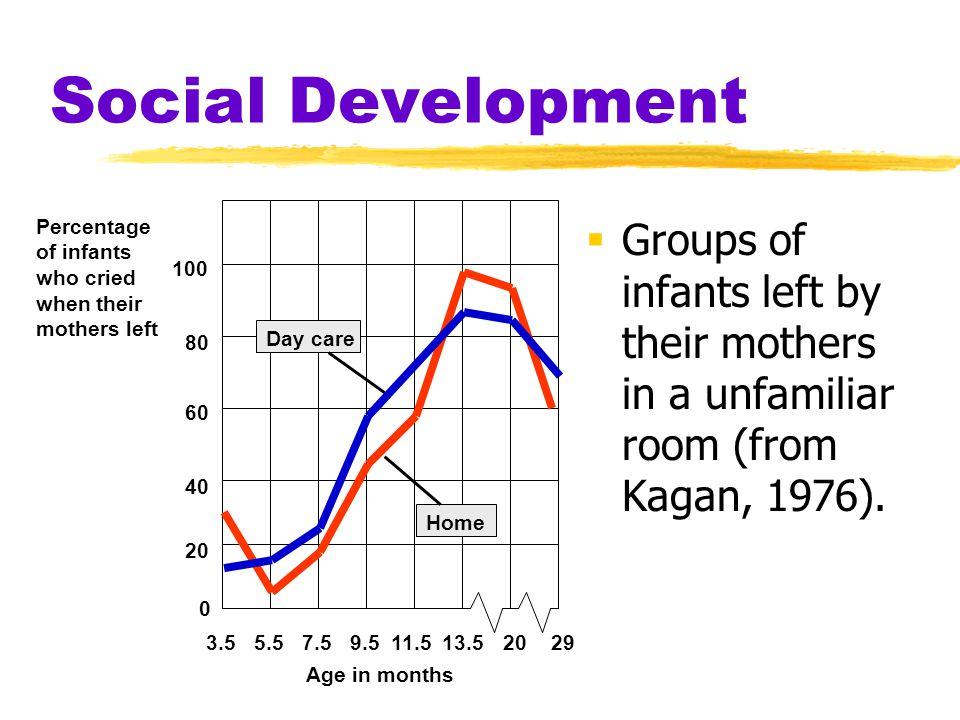 Social Development 20. 40. 60. 80. 100. 3.5. 5.5. 7.5. 9.5. 11.5. 13.5. 29. Percentage.