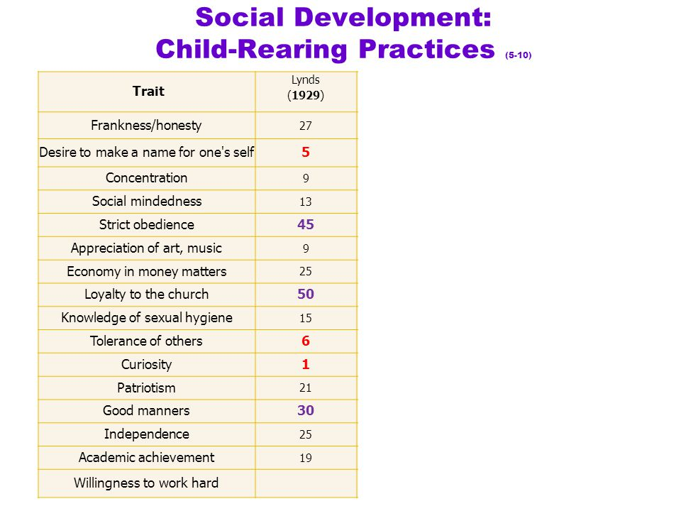 Social Development: Child-Rearing Practices (5-10)