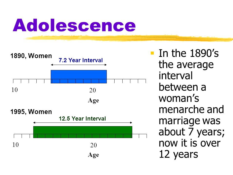 Adolescence In the 1890's the average interval between a woman's menarche and marriage was about 7 years; now it is over 12 years.