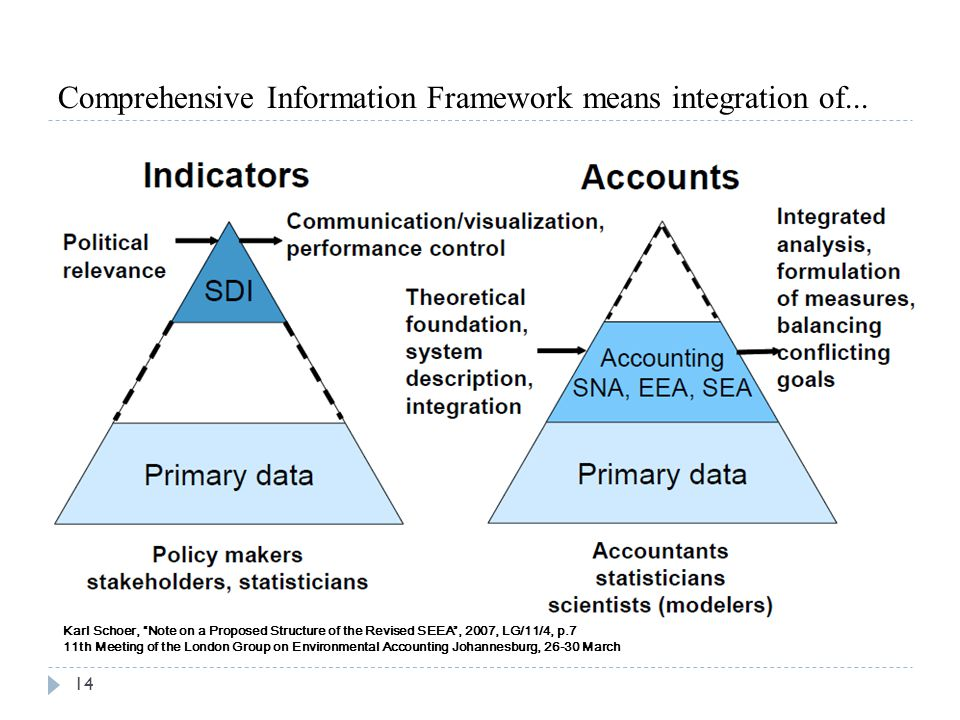 Comprehensive Information Framework means integration of...