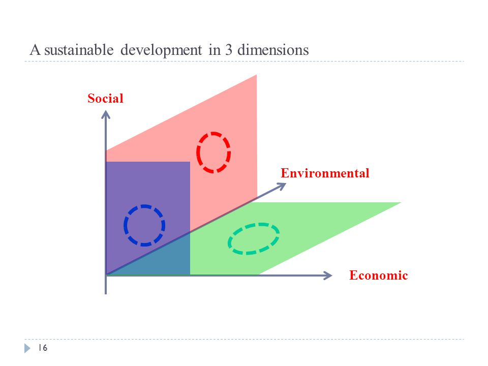 A sustainable development in 3 dimensions