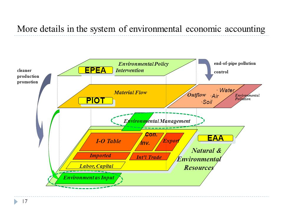 More details in the system of environmental economic accounting