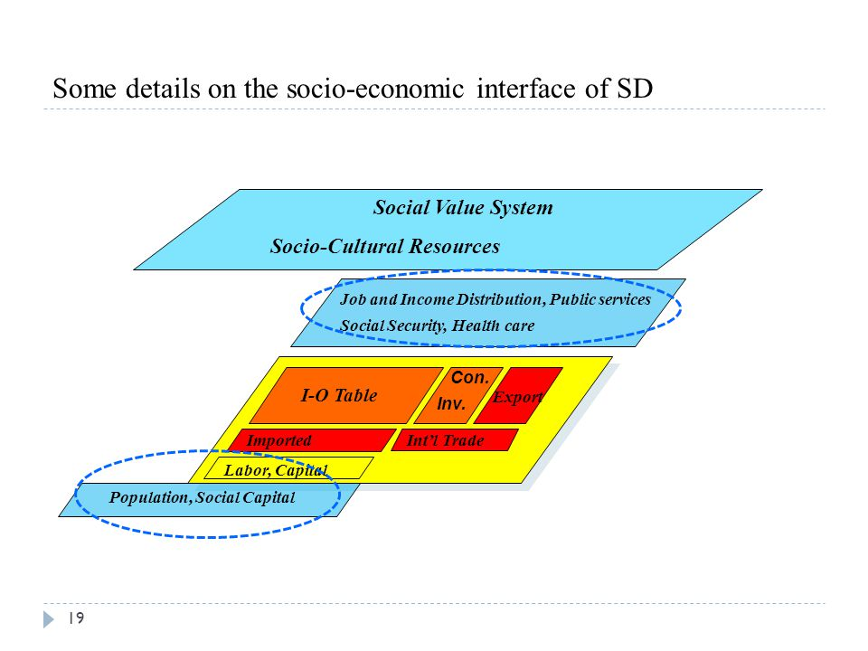 Some details on the socio-economic interface of SD