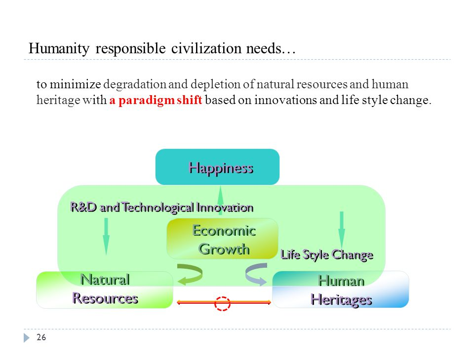 Humanity responsible civilization needs…