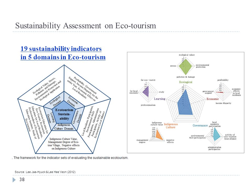 Sustainability Assessment on Eco-tourism
